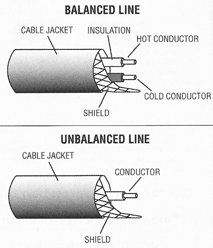 perbedaan kabel balanced dan unbalanced